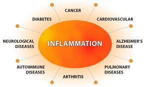 Inflammation-diseases